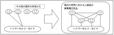 ハイヤーコネクション・アチューンメント